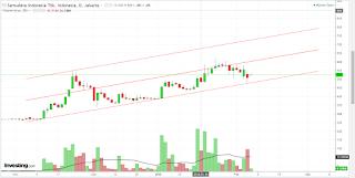 Target saham SMDR