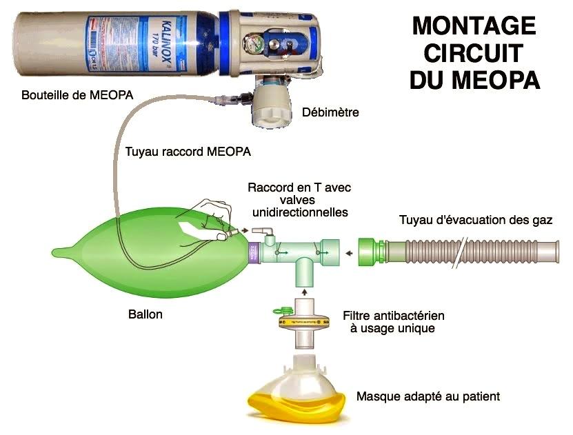 meopa montage circuit matériel infirmier