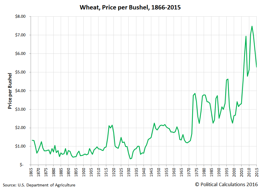 Wheat, Price per Bushel, 1866 to 2015
