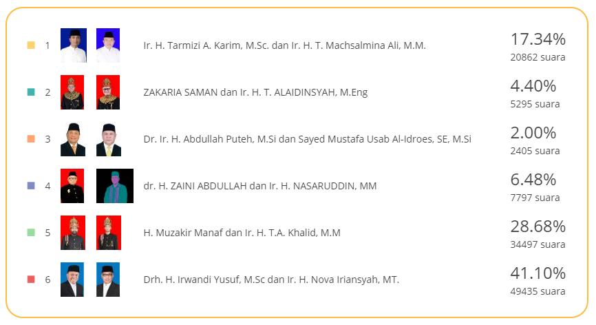 Hasil Quick Count Pilkada Aceh 2017 terbaru