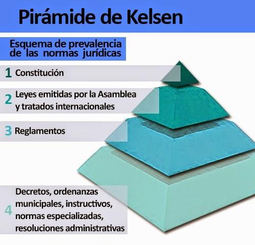 La Pirámide De Hans Kelsen En El Sistema Educativo Upel