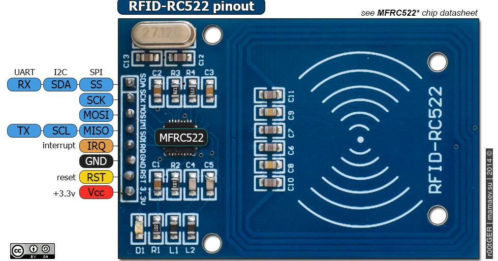 Еще один из миллиона IT-блогов: RFID-RC522 pinout  SPI, I2C