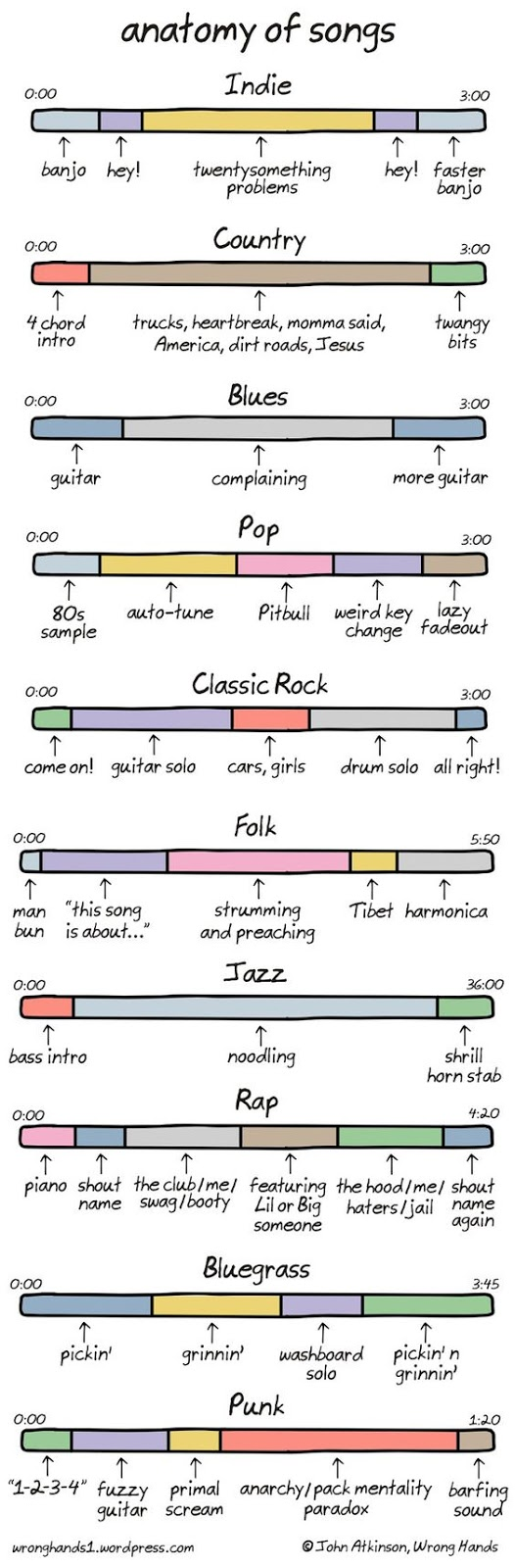 Anatomy of Songs Picture