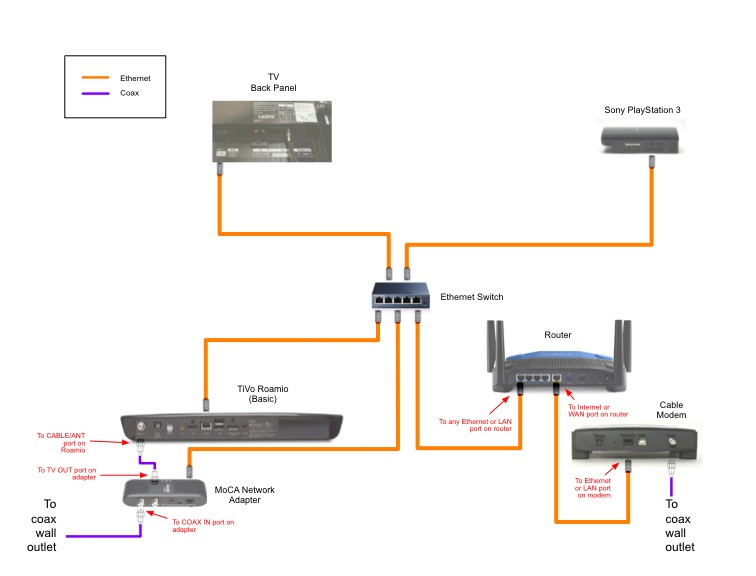moca network wiring diagram wiring diagram DB9 Null Modem Wiring-Diagram tivo moca wiring diagram wiring diagramthe whole tivo hometivo moca wiring diagram 16