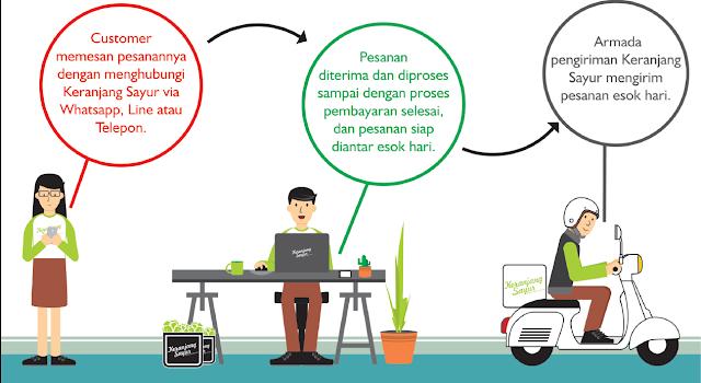 Keranjangsayur.com : Solusi Belanja Buah Bagi Ibu Rumah Tangga