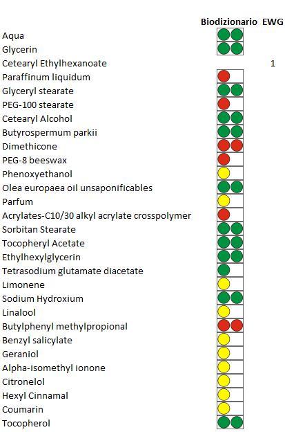 crema aceite de oliva Deliplus Mercadona ingredientes INCI