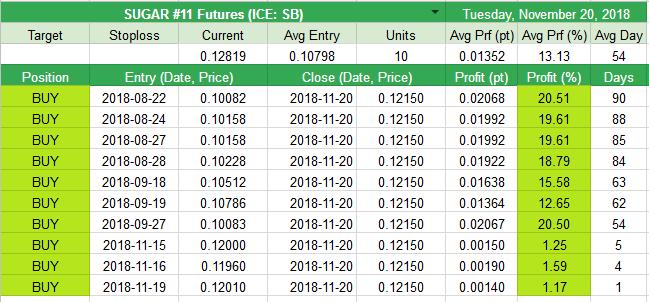 Closed SUGAR #11 Futures (ICE: SB) +0.01352pt (+13.13%)