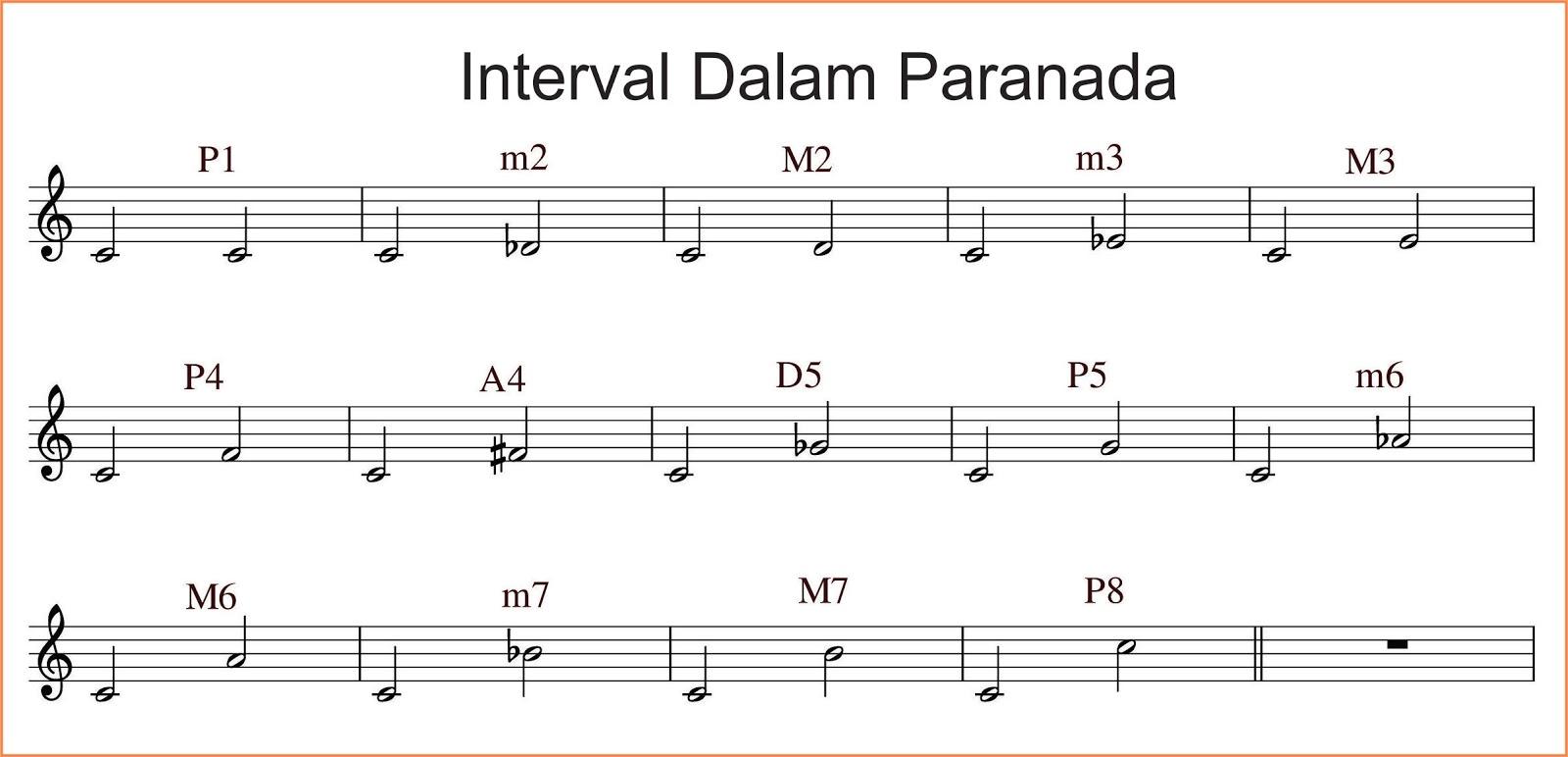 Interval Musik Seputar Musik