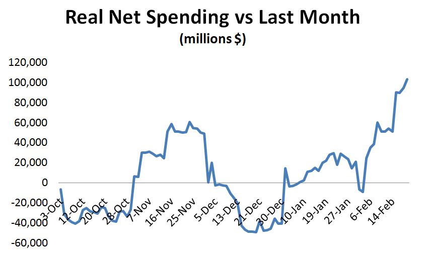 February 2012 ~ Mike Norman Economics