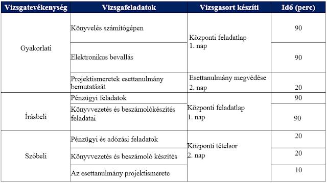 Pénzügyi számviteli ügyintéző képzés komplex vizsgái