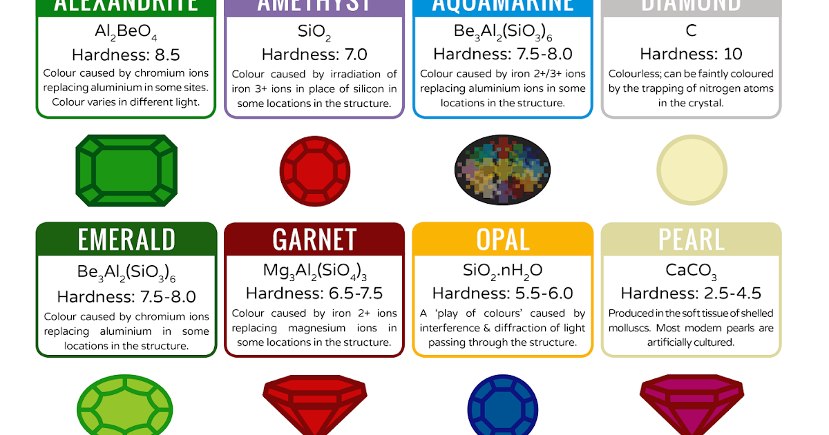 The Chemical Composition Of Various Gemstones