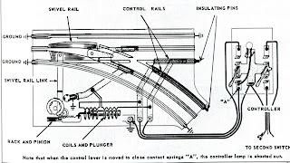 3 rail fun how non derailing turnouts work lionel 42 wiring-diagram