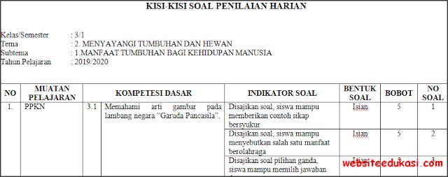 Kisi-kisi PH / UH Kelas 3 Tema 2 Kurikulum 2013 Terbaru