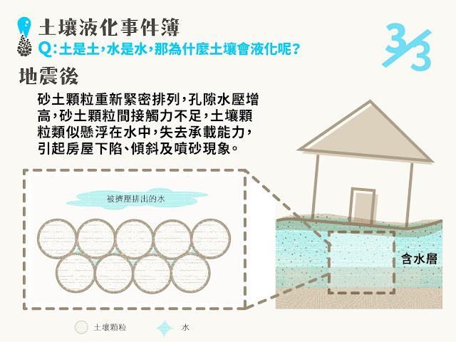 地震導致砂土重新緊密排列,而水則被擠壓,由砂土孔隙排出,土壤像是懸浮於水中,失去承載房屋能力