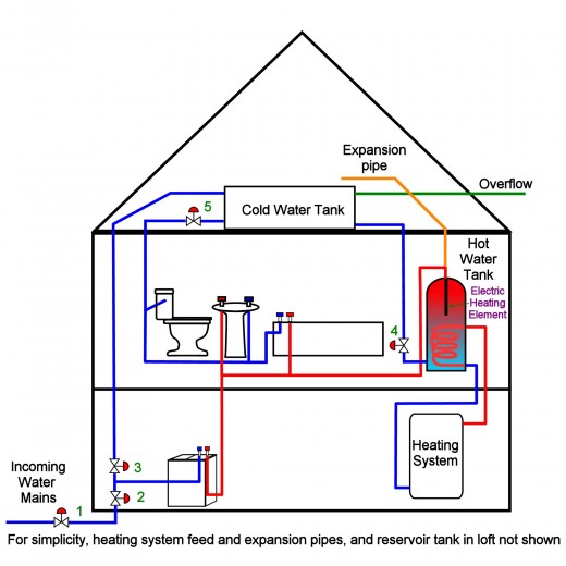 Plumbing 101 Plumbing Tips When Leaving Your Home For