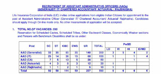 LIC AAO Recruitment Notification