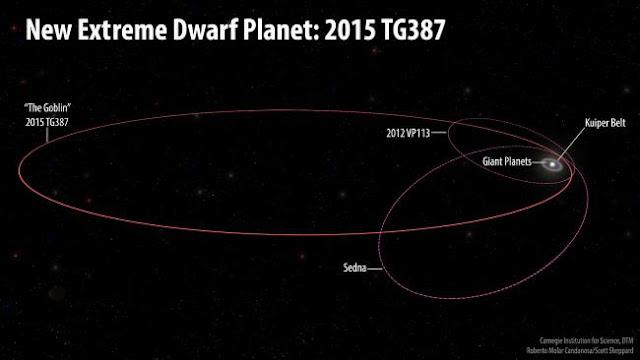 Orbita do planeta anão The Goblin - 2015 TG387