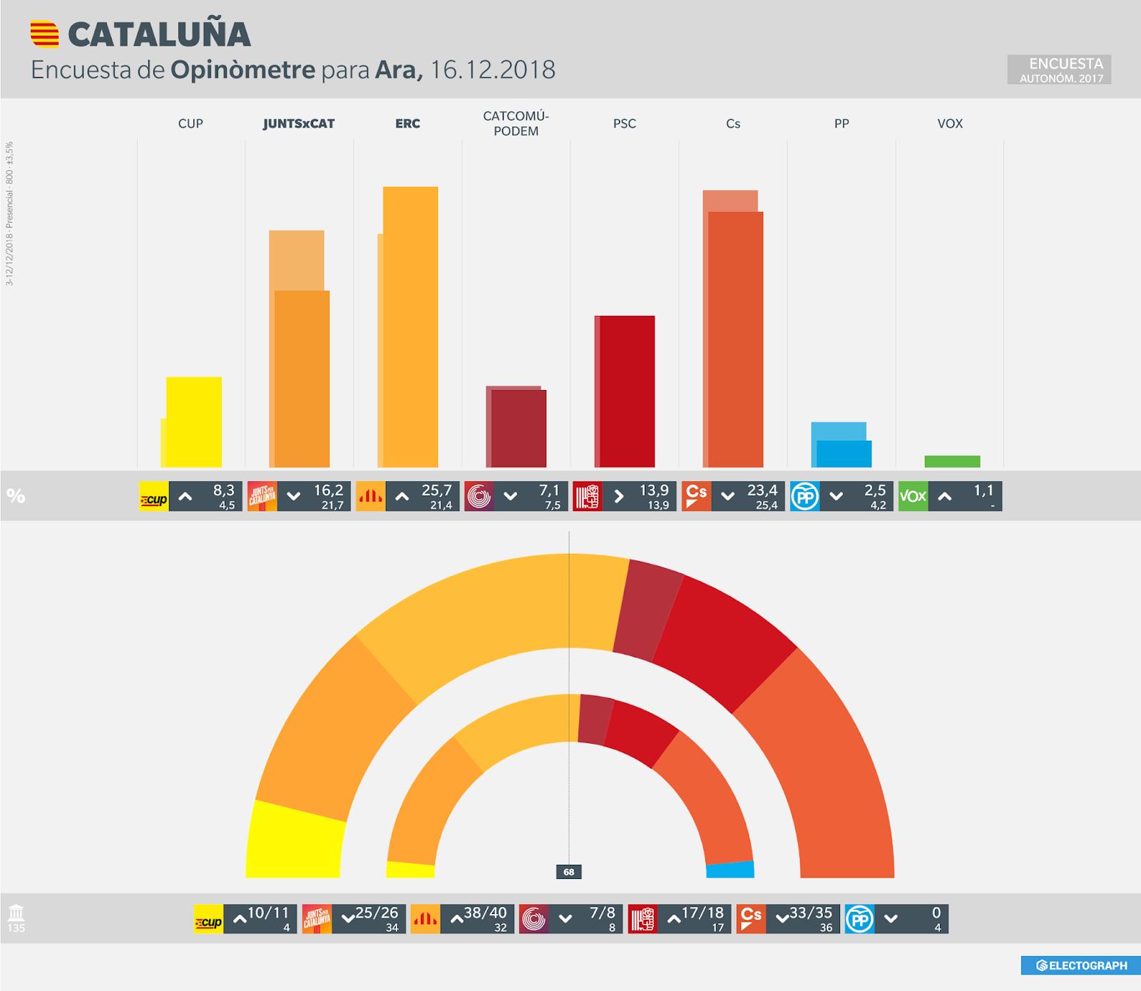 Gráfico de la encuesta para elecciones autonómicas en Cataluña realizada por Opinòmetre para Ara, 16 de diciembre de 2018