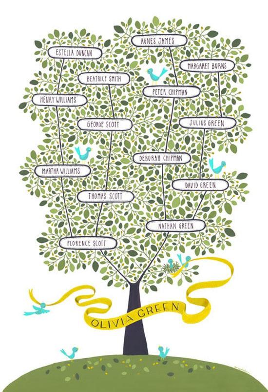 family trees - Family Tree Design Ideas