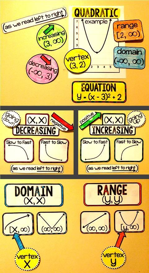 Scaffolded Math and Science: Algebra 2 Bulletin Board Finally Digitized!