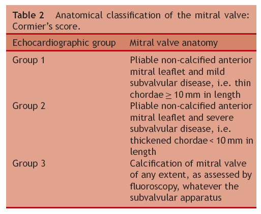 Anatomical classification of the mitral valve cormier's score