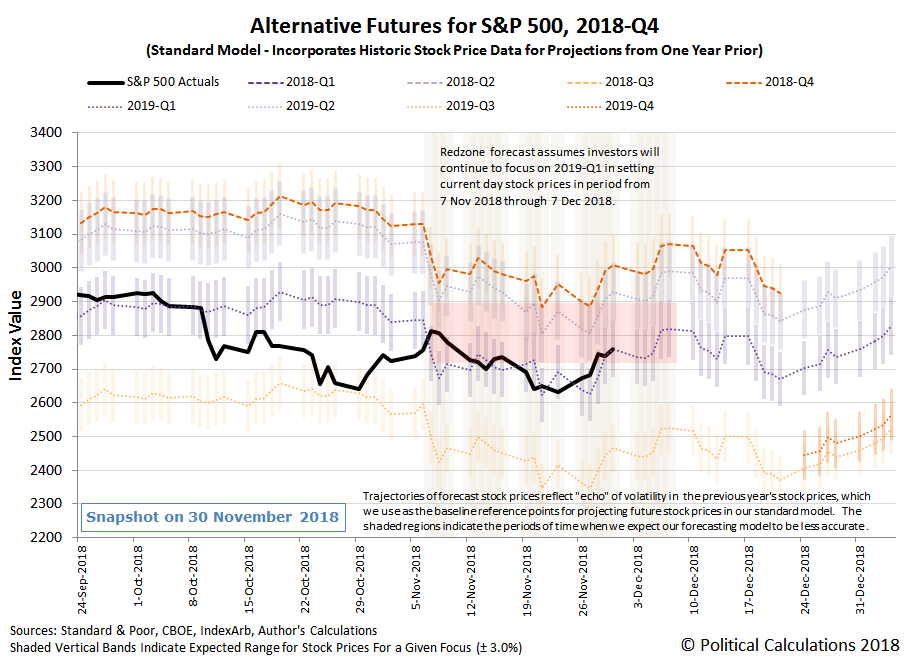 Alternative Futures - S&P 500 - 2018Q4 - Standard Model with Redzone forecast assuming investors focusing on 2019Q1 from 7 November 2018 through 7 December 2018 - Snapshot on 30 Nov 2018