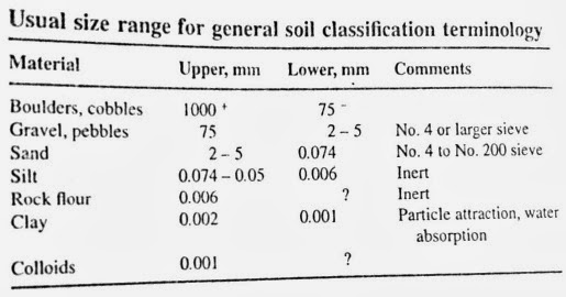 soil classification based on grain size