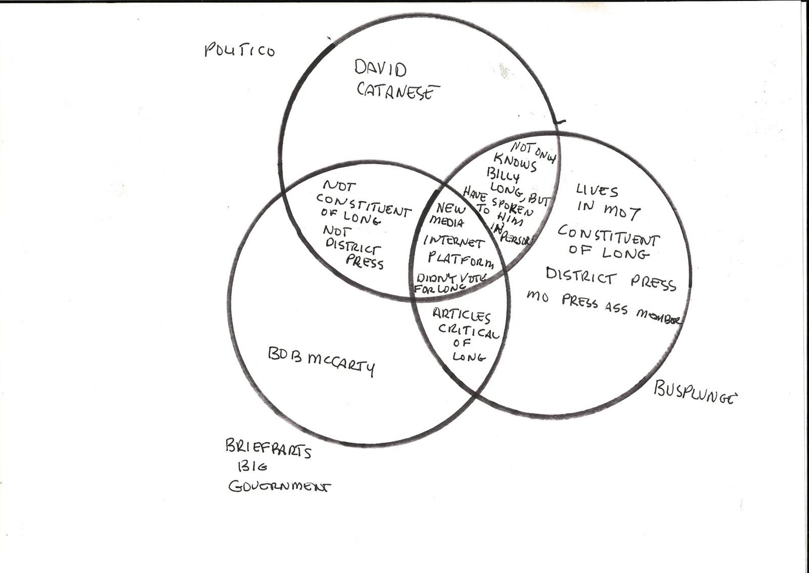 House Vs Senate Venn Diagram Indeed There Are Five Major
