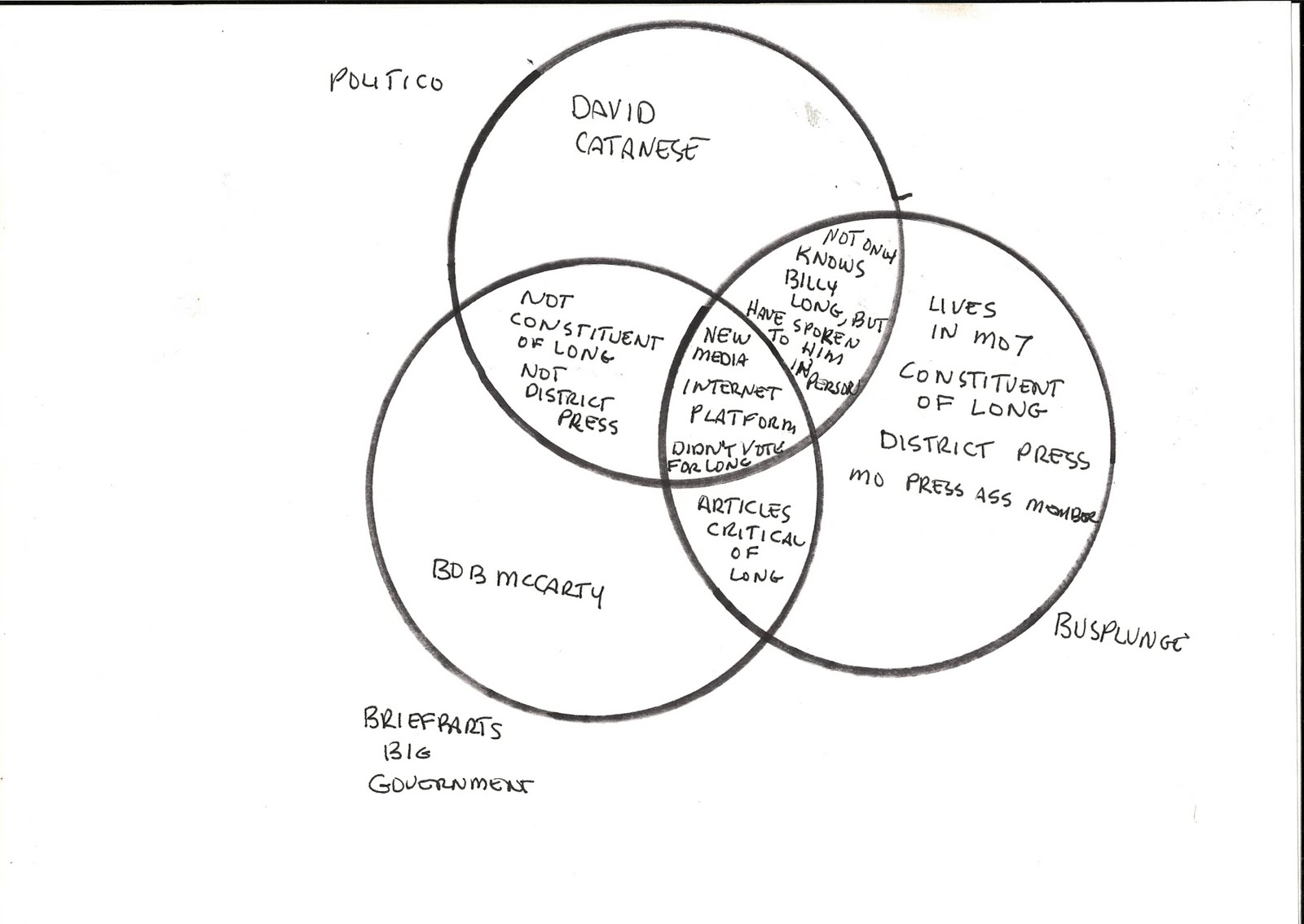 House Vs Senate Venn Diagram Indeed There Are Five Major