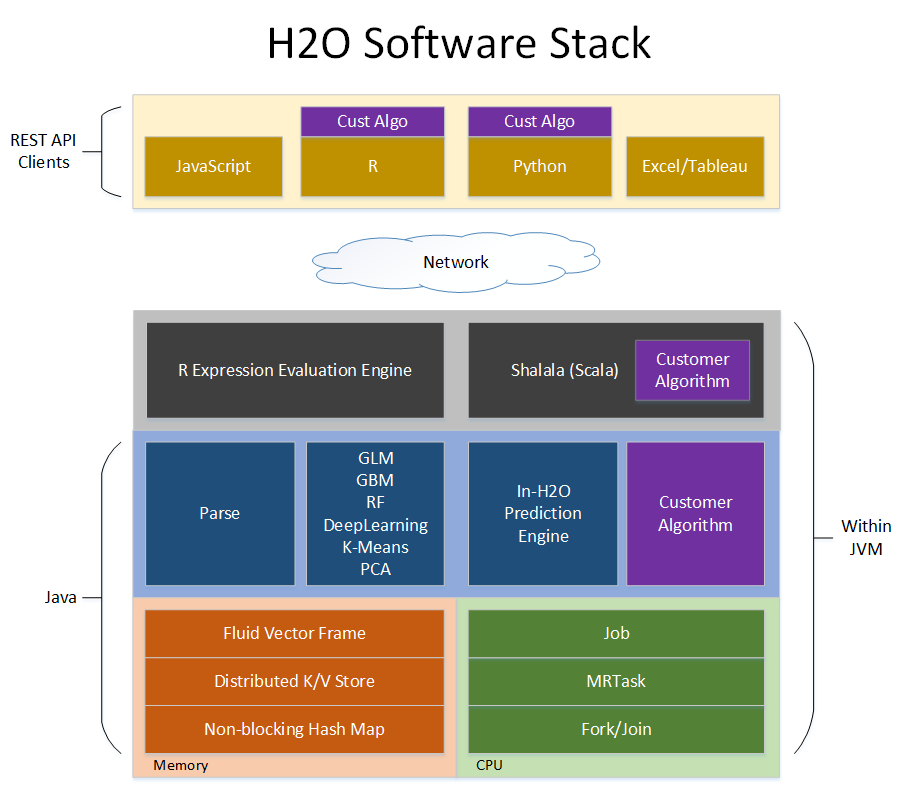 H2O Software Stack