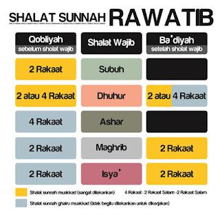 Hikmah-Keutamaan-Manfaat-Melakukan-Shalat-Sunnah-Rawatib