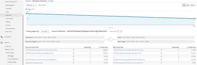 How to use Google Analytics to grow your blog from And Next Comes L
