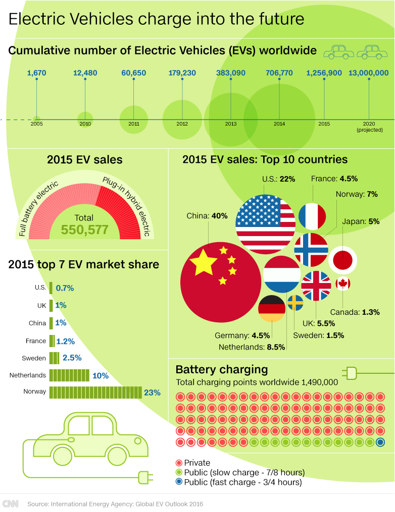 Kirill Klip Iea China Leads Lithium Race With Of Electric