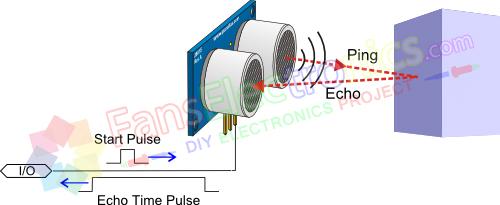 cara kerja sensor ultrasonic