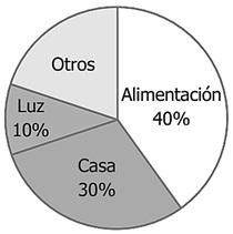 Resultado de imagen de calcular el porcentaje que falta en un grafico de sectores