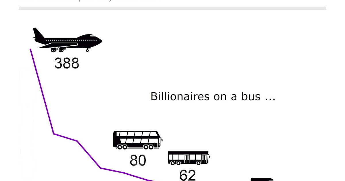 Just thinking: Billionaires on a bus