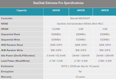 SanDisk Extreme Pro Özellikleri 240GB/480GB/960GB