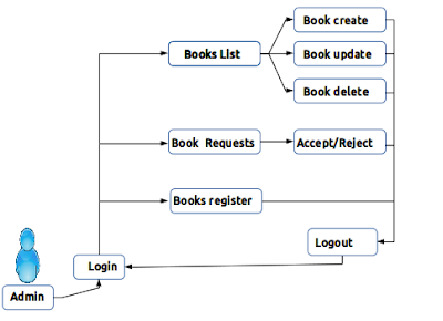 library management admin flow diagram