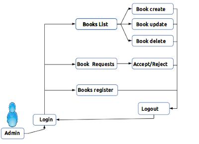 library management admin flow diagram