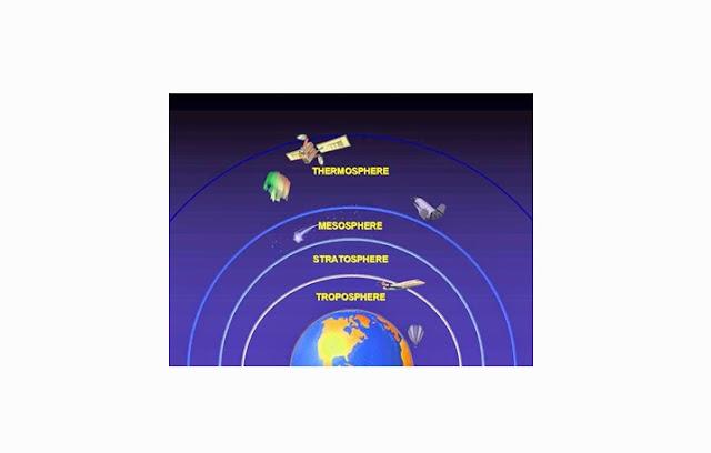 Troposfer, Stratosfer, Mesosfer, Thermosfer, Eksosfer