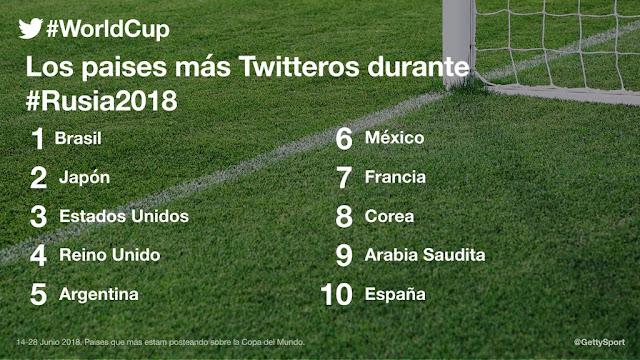 Argentina es el 5to país más Twittero de #Rusia2018
