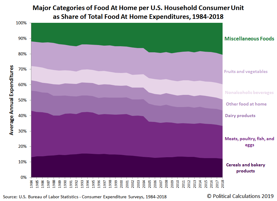 Major Subcategories of Food at Home as Share of Total Food At Home Expenditures per U.S. Household Consumer Unit, 1984-2018