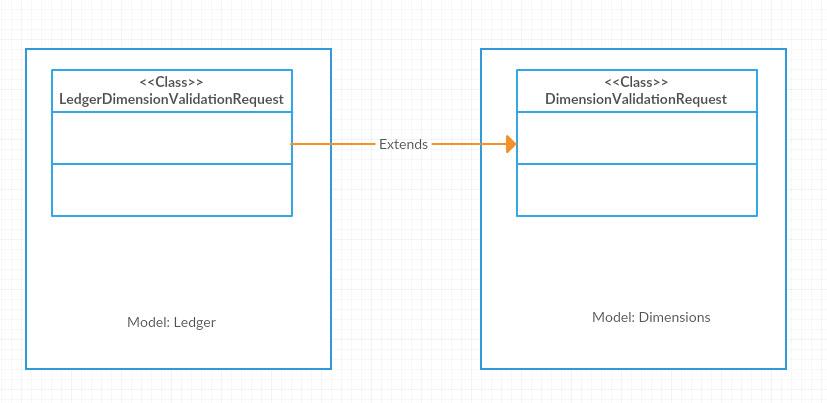 Microsoft Dynamics AX: D365/AX7 - Code Extensions Using Plugins