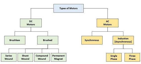أنواع المحركات الكهربائية