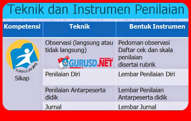 Contoh Jurnal, Rubrik, Penilaian Diri Dalam Instrumen Penilaian Sikap Kurikulum 2013