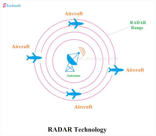 RADAR(Radio Detection And Ranging), RADAR Technology, RADAR system