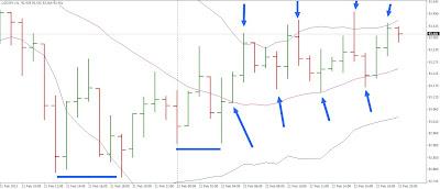 Rhythm Trading: mercati finanziari e la strana danza 3