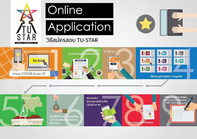 วิธีการสมัครสอบ TU STAR