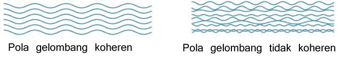 Perbedaan pola gelombang koheren dan tidak koheren