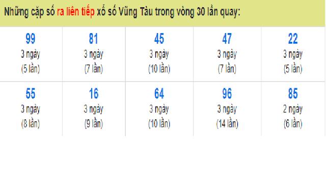Những cặp số ra liên tiếp xổ số Vũng Tàu trong vòng 30 lần quay - Win2888vn